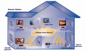 whole home wifi coverage